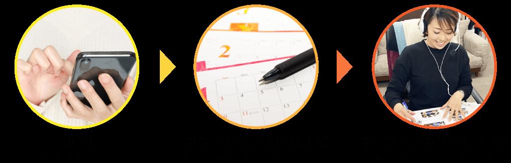 予約(電話・WEBより)→カウンセリング日時決定(担当より日程確定のご連絡を致します。)→オンラインカウンセリング(所要時間:30分から1時間程度)